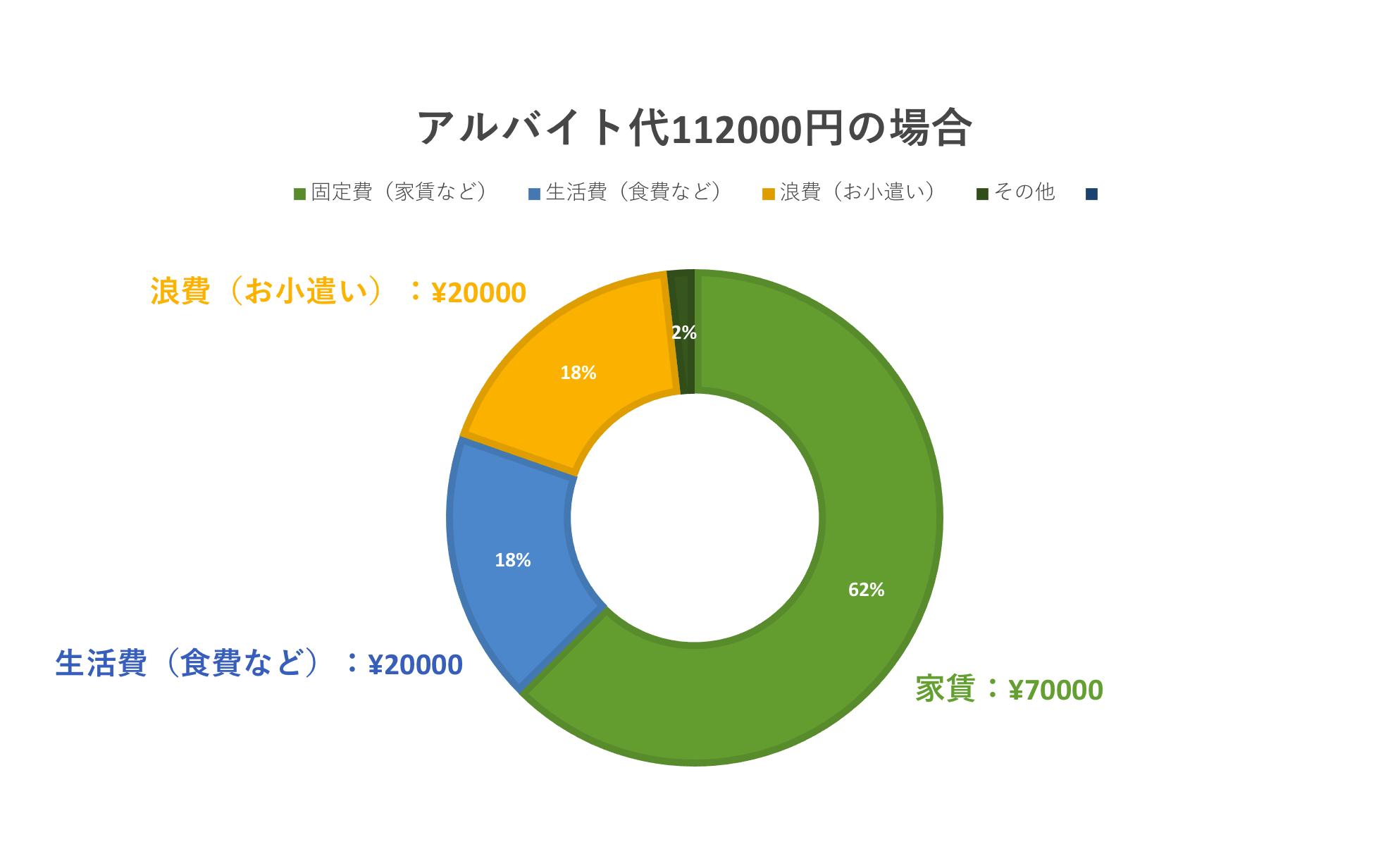 アルバイト代の使い道 家賃:¥70000、生活費:¥20000、浪費:¥20000