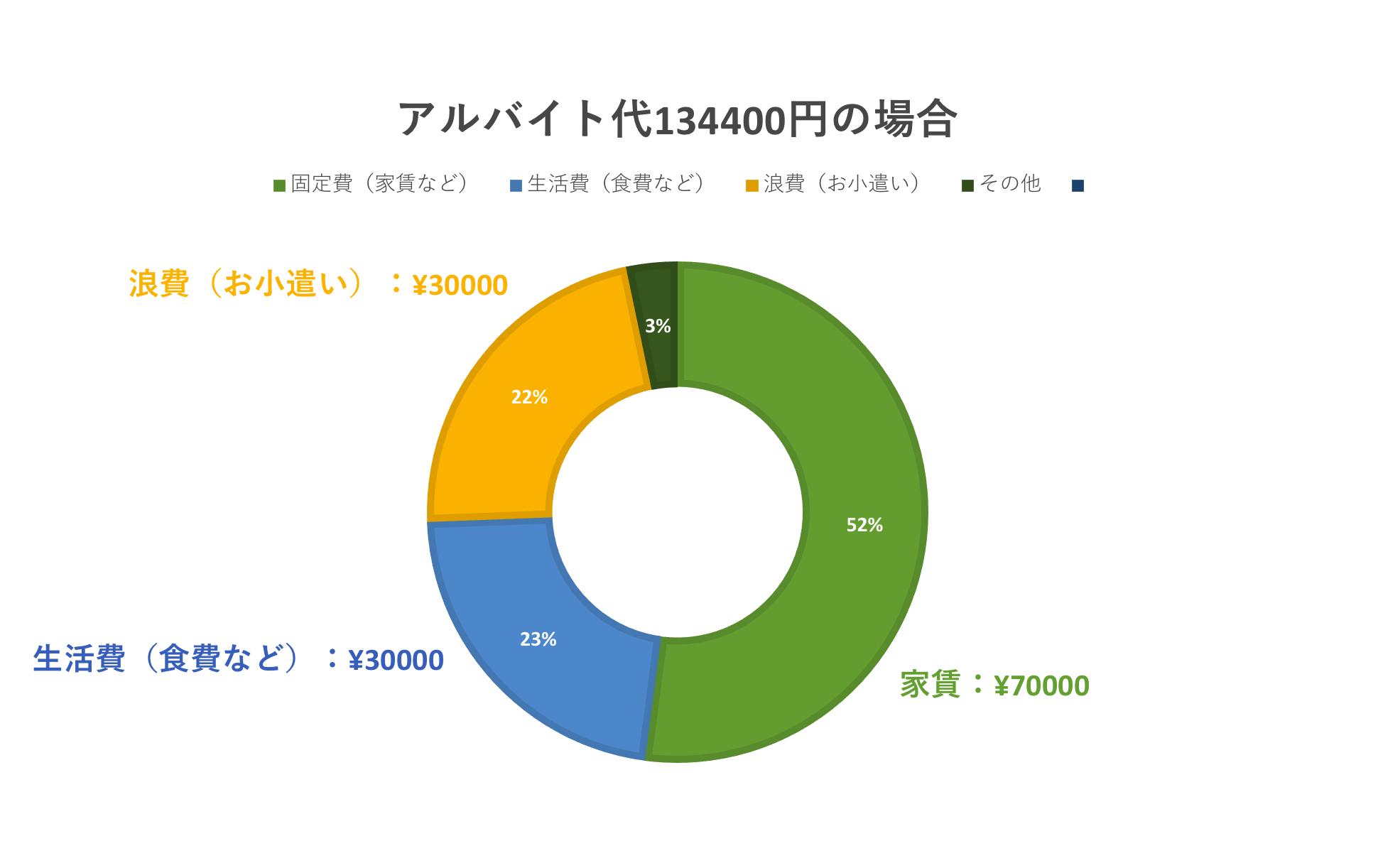 アルバイト代の使い道2 家賃:¥70000、生活費:¥30000、浪費:¥30000