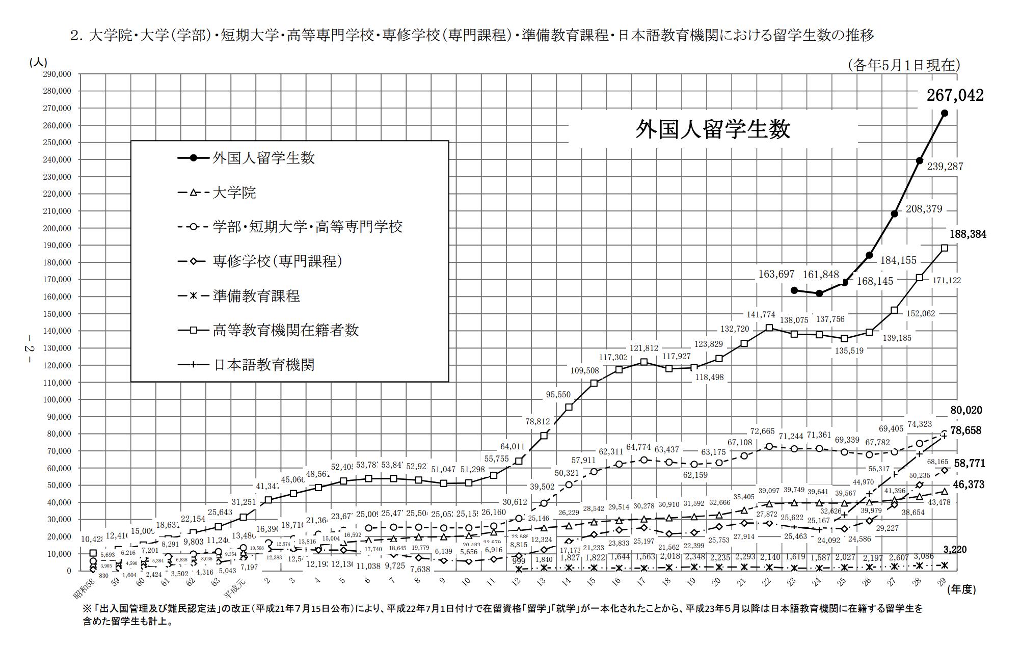 大学院・大学・短期大学・高等専門学校・専修学校・準備教育課程日本語教育機関における留学生の推移